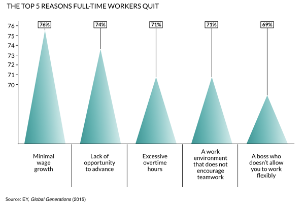 Top 5 Reasons Full-Time Workers Quit