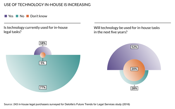 Use of Technology In-ouse is Increasing