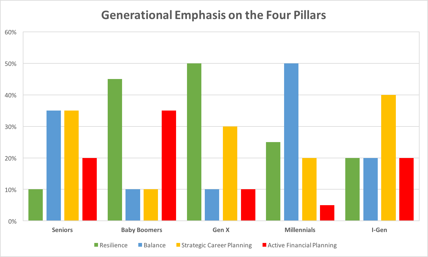 Generational Emphasis on the Four Pillars of Employable Talent