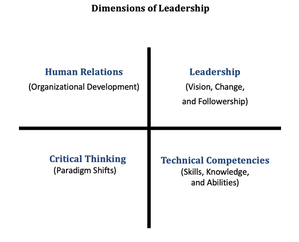Dimensions of Leadership