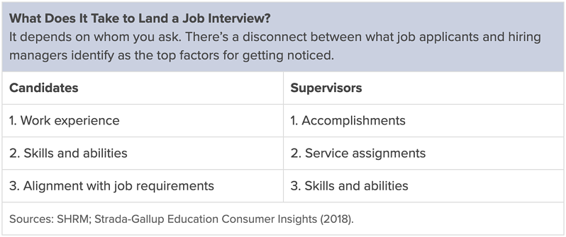 What does it take to land a job interview?